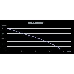 Grafico rapporto pressione/portata