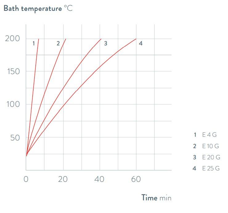Grafico per termostati ad immersione serie GOLD, LAUDA
