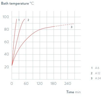 Grafico dei termostati ad immersione Alpha, LAUDA